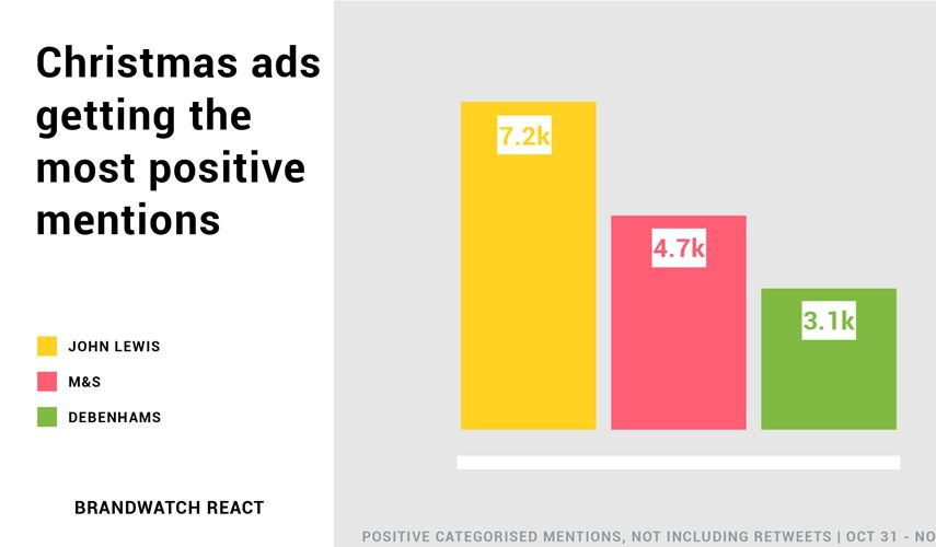 Impact of Christmas TV adverts
