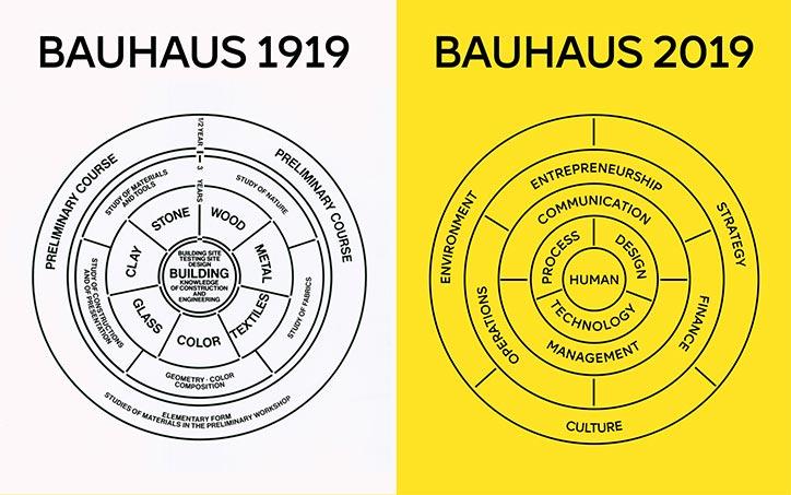 Bauhaus 2019 imagery